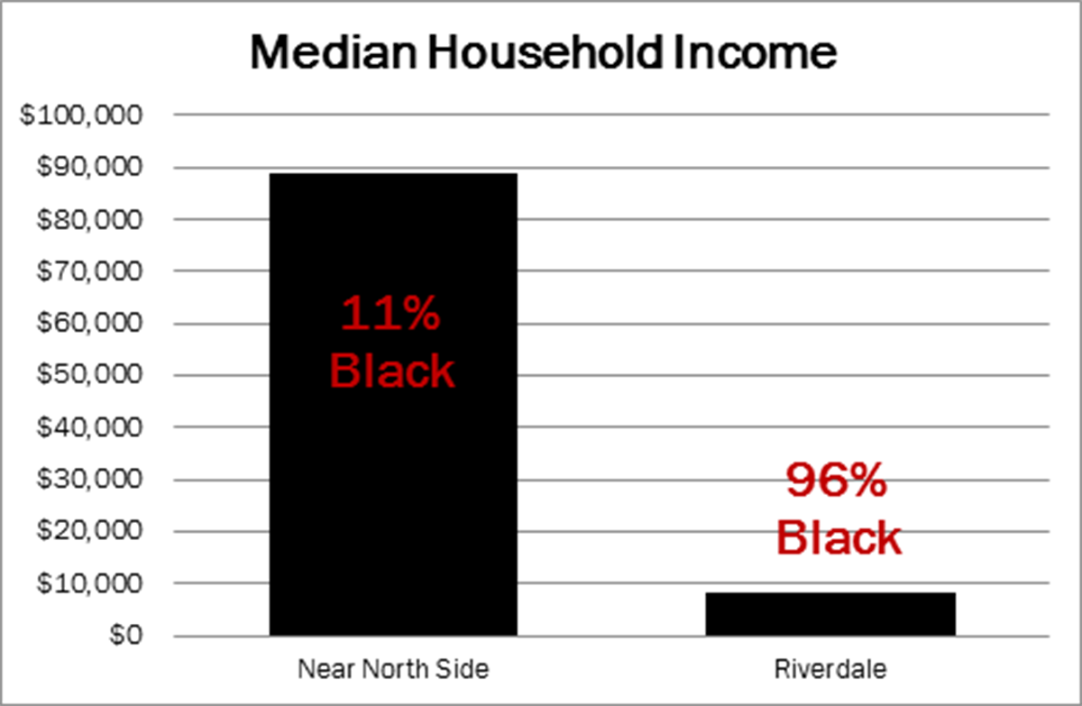 Income by Race